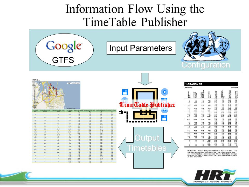 Information Flow Using the TimeTable Publisher GTFS Configuration Input Parameters OutputTimetables TimeTable Publisher