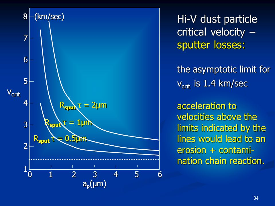 34 Hi-V dust particle critical velocity – sputter losses: the asymptotic limit for v crit is 1.4 km/sec acceleration to velocities above the limits in