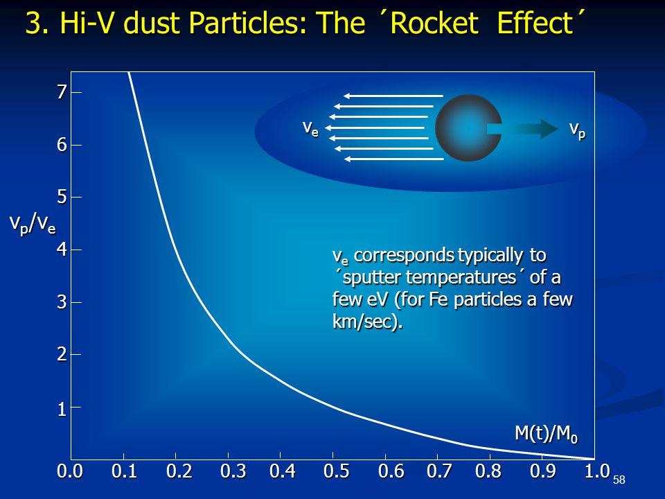 58 0.0 0.1 0.2 0.3 0.4 0.5 0.6 0.7 0.8 0.9 1.0 0.0 0.1 0.2 0.3 0.4 0.5 0.6 0.7 0.8 0.9 1.0 2 3 4 5 6 v p /v e 7 M(t)/M 0 1 3. Hi-V dust Particles: The