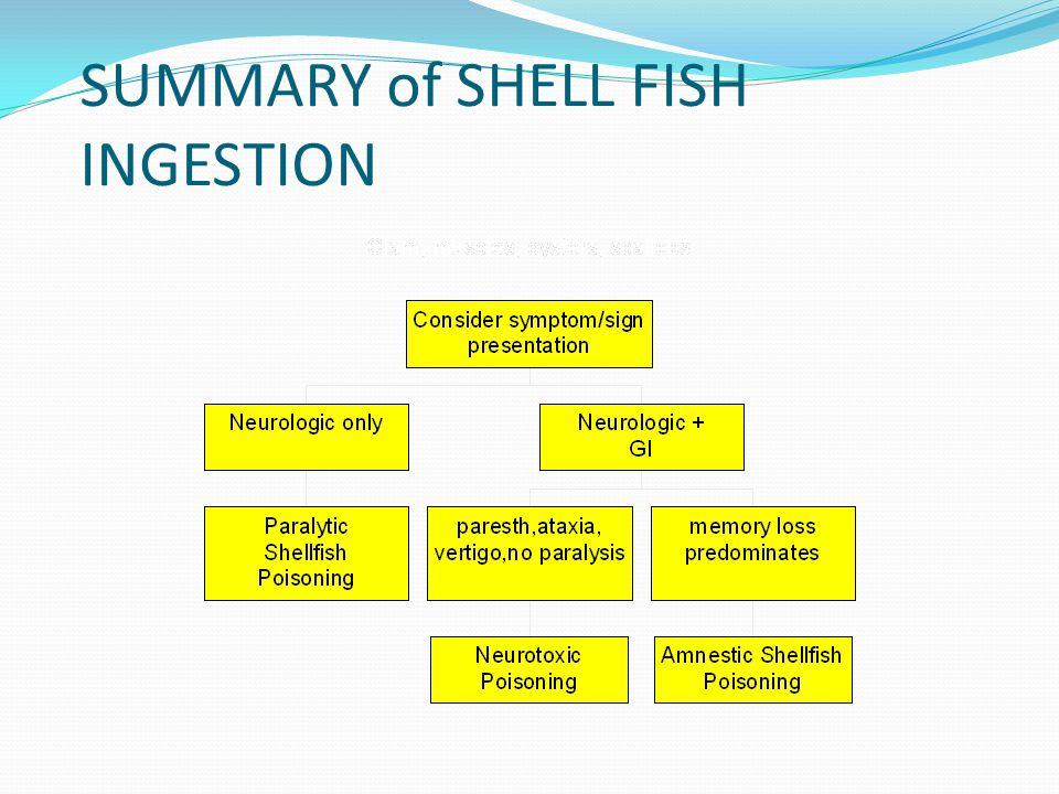 SUMMARY of SHELL FISH INGESTION