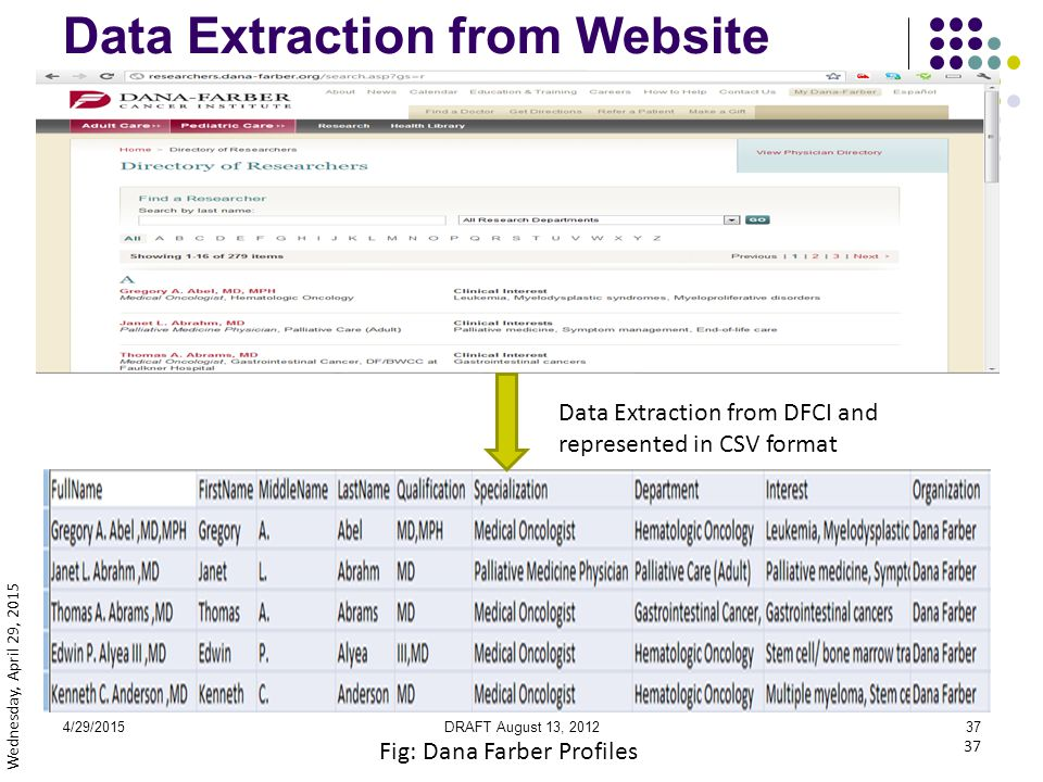 4/29/2015DRAFT August 13, 201237 Data Extraction from Website Fig: Dana Farber Profiles 37 Wednesday, April 29, 2015 Data Extraction from DFCI and represented in CSV format