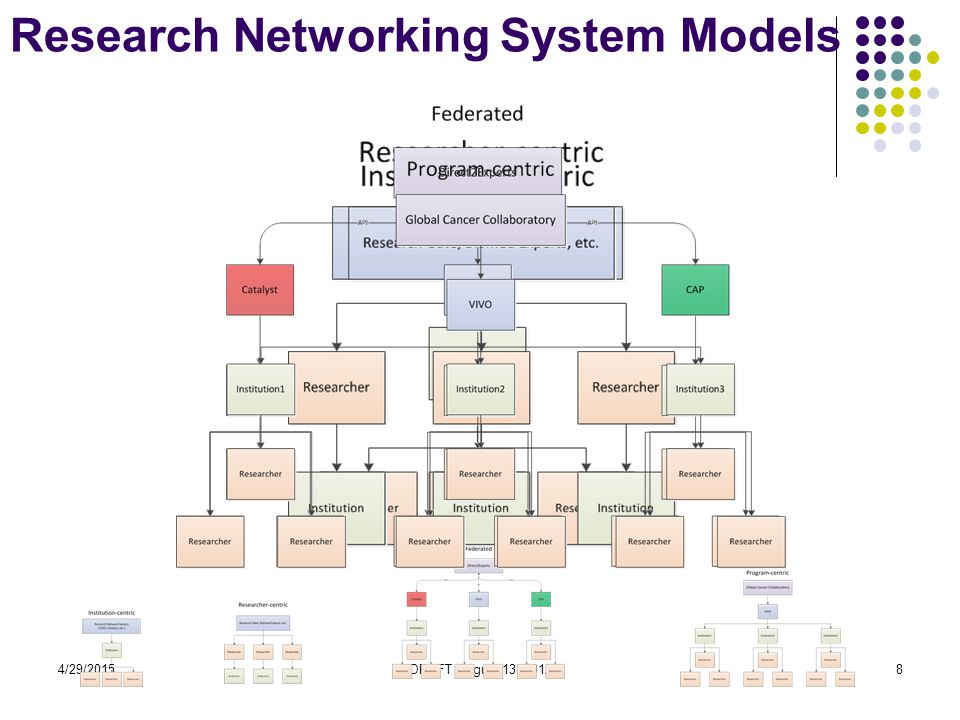 4/29/2015DRAFT August 13, 201259 Future work Incorporate medIND and IndMED biomedical journal databases as well as PubMED into VIVO.