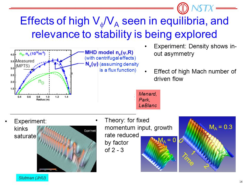 16 Effects of high V  /V A seen in equilibria, and relevance to stability is being explored Experiment: Density shows in- out asymmetry Effect of hig