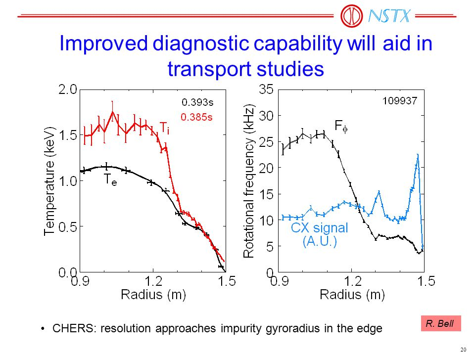 20 Improved diagnostic capability will aid in transport studies CHERS: resolution approaches impurity gyroradius in the edge R.