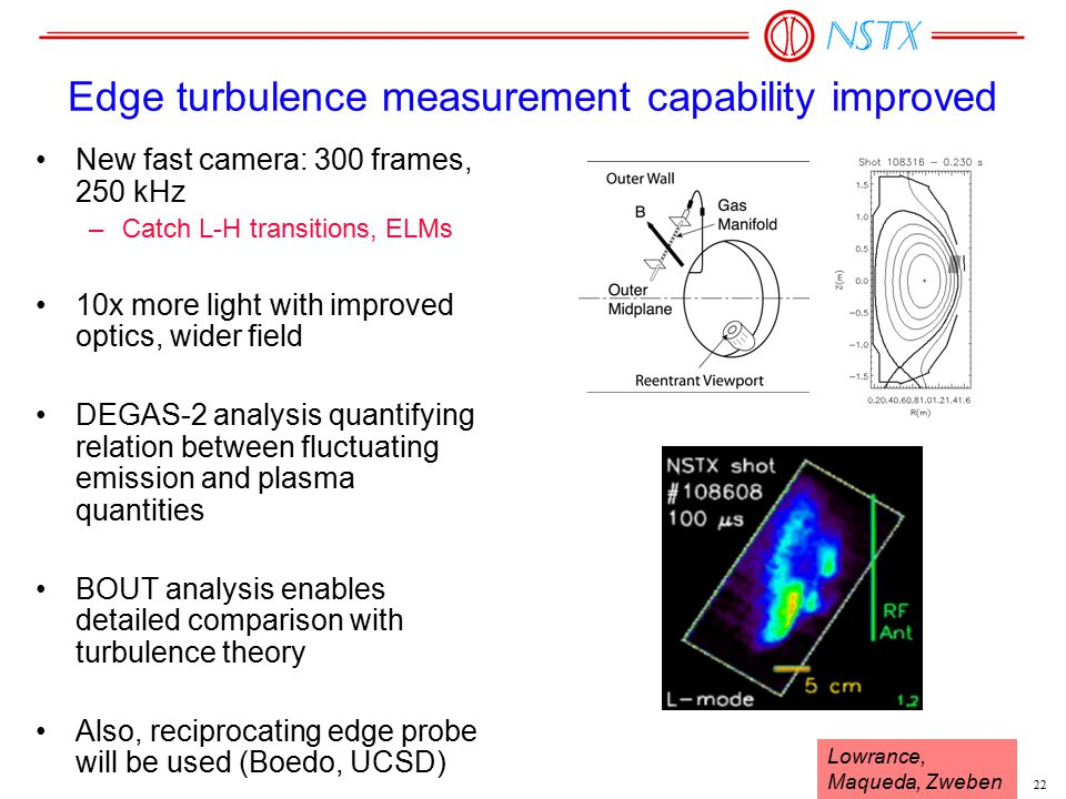 22 Edge turbulence measurement capability improved New fast camera: 300 frames, 250 kHz –Catch L-H transitions, ELMs 10x more light with improved optics, wider field DEGAS-2 analysis quantifying relation between fluctuating emission and plasma quantities BOUT analysis enables detailed comparison with turbulence theory Also, reciprocating edge probe will be used (Boedo, UCSD) Lowrance, Maqueda, Zweben