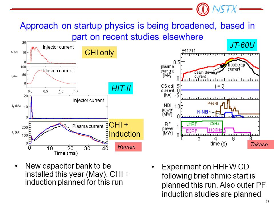 28 HIT-II JT-60U Experiment on HHFW CD following brief ohmic start is planned this run. Also outer PF induction studies are planned CHI + Induction Ne