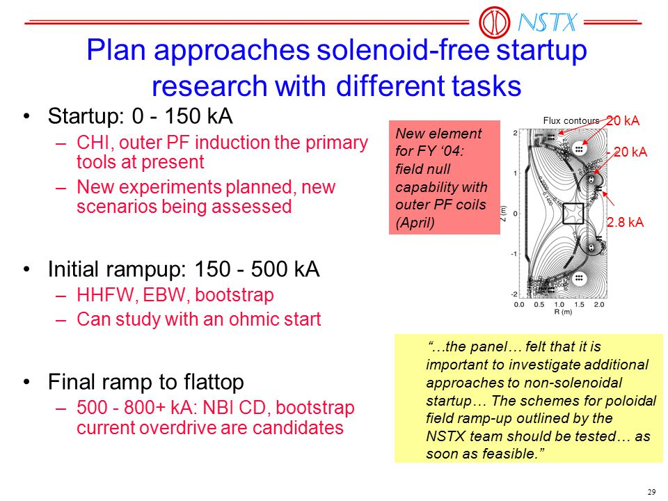 29 Plan approaches solenoid-free startup research with different tasks Startup: 0 - 150 kA –CHI, outer PF induction the primary tools at present –New