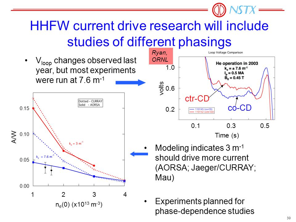 30 HHFW current drive research will include studies of different phasings V loop changes observed last year, but most experiments were run at 7.6 m -1 Modeling indicates 3 m -1 should drive more current (AORSA; Jaeger/CURRAY; Mau) Experiments planned for phase-dependence studies Time (s) 0.10.30.5 0.2 0.6 1.0 volts co-CD ctr-CD Ryan, ORNL 1234 n e (0) (x10 13 m -3 ) A/W 0.00 0.05 0.10 0.15