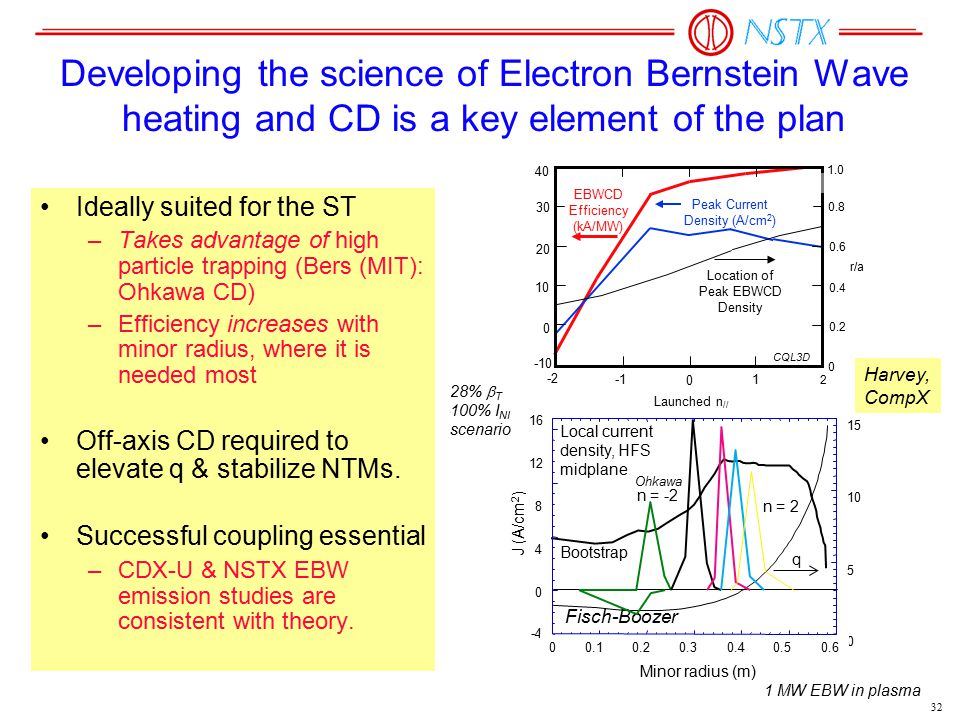 32 Ideally suited for the ST –Takes advantage of high particle trapping (Bers (MIT): Ohkawa CD) –Efficiency increases with minor radius, where it is n