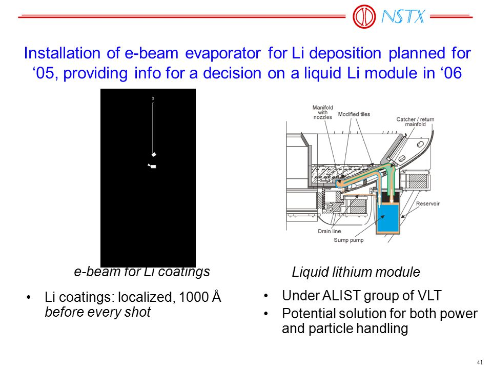 41 Installation of e-beam evaporator for Li deposition planned for '05, providing info for a decision on a liquid Li module in '06 Li coatings: localized, 1000 Å before every shot e-beam for Li coatings Liquid lithium module Under ALIST group of VLT Potential solution for both power and particle handling