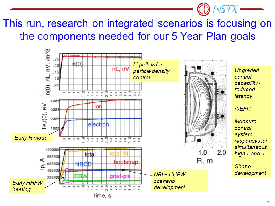 47 This run, research on integrated scenarios is focusing on the components needed for our 5 Year Plan goals Early HHFW heating Early H mode Upgraded control capability - reduced latency rt-EFIT Measure control system responses for simultaneous high  and  Shape development Li pellets for particle density control NBI + HHFW scenario development
