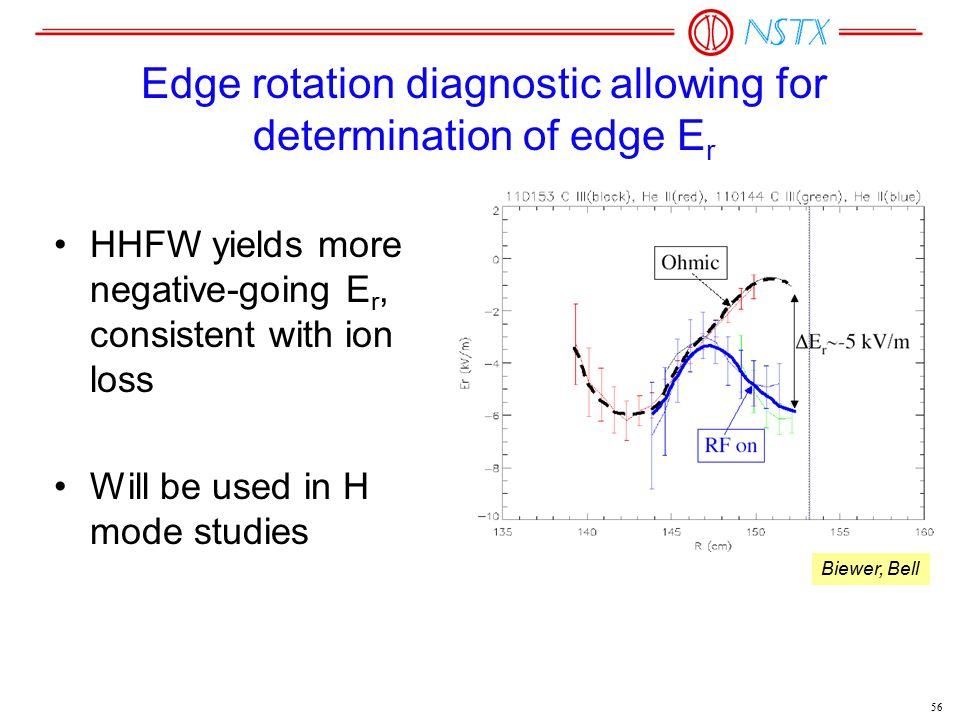 56 Edge rotation diagnostic allowing for determination of edge E r HHFW yields more negative-going E r, consistent with ion loss Will be used in H mode studies Biewer, Bell