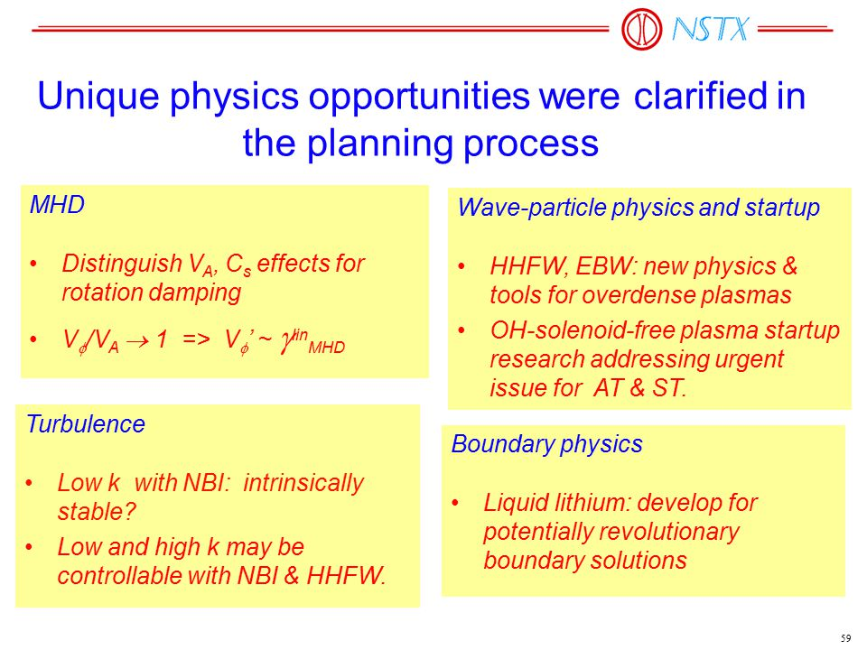 59 Unique physics opportunities were clarified in the planning process MHD Distinguish V A, C s effects for rotation damping V  /V A  1 => V  ' ~  lin MHD Turbulence Low k with NBI: intrinsically stable.