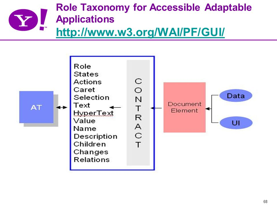 68 Role Taxonomy for Accessible Adaptable Applications http://www.w3.org/WAI/PF/GUI/ http://www.w3.org/WAI/PF/GUI/