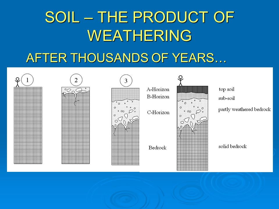 SOIL – THE PRODUCT OF WEATHERING AFTER THOUSANDS OF YEARS…