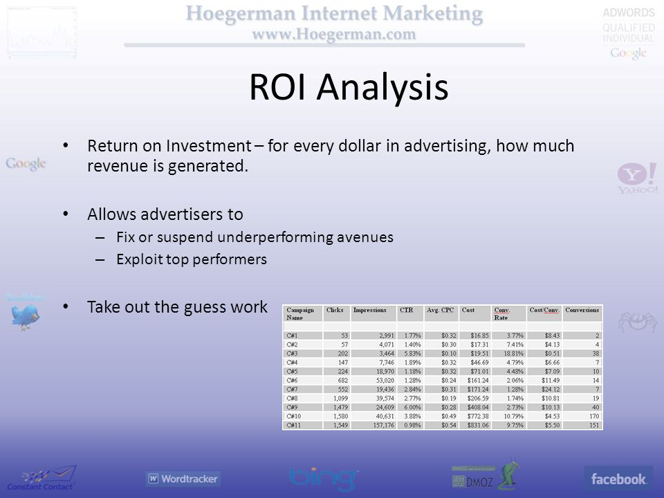 ROI Analysis Return on Investment – for every dollar in advertising, how much revenue is generated.