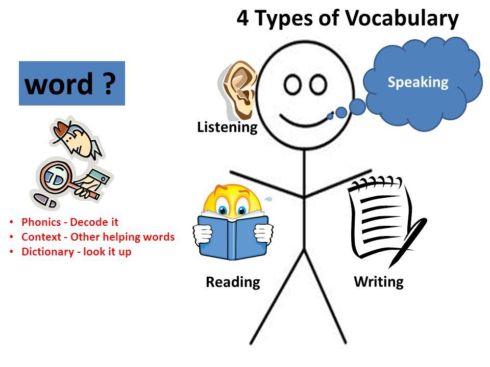 Speaking Listening Reading Writing word .