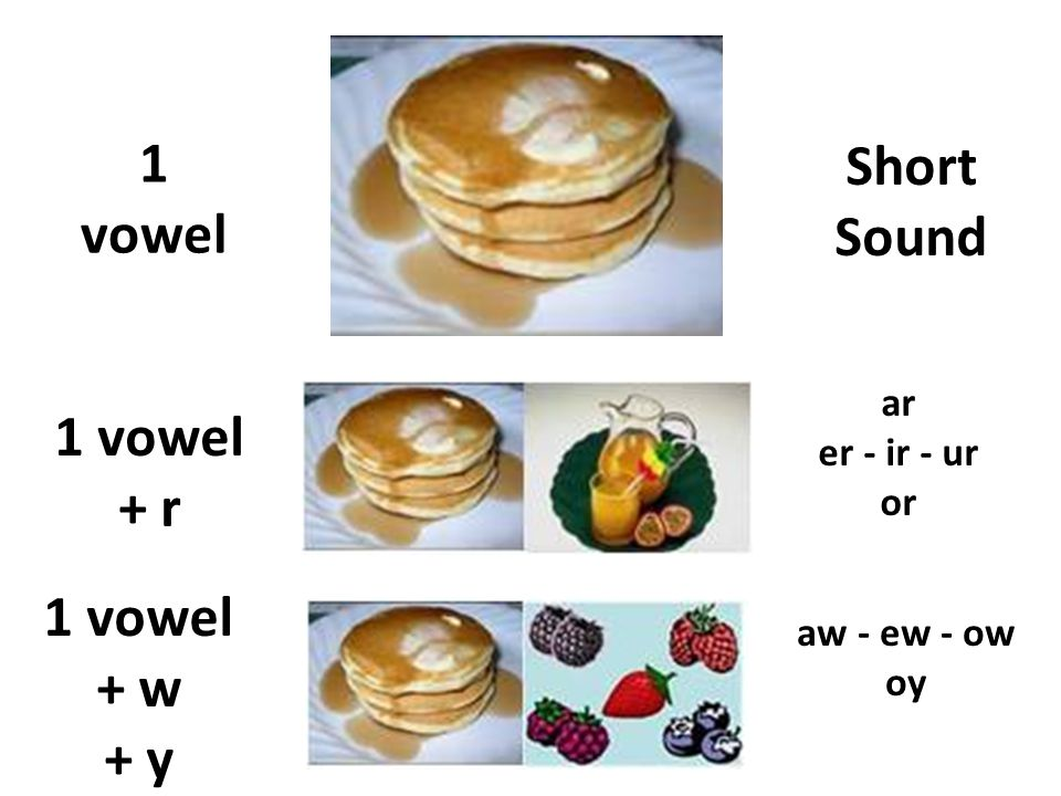 1 vowel 1 vowel + w + y 1 vowel + r aw - ew - ow oy ar er - ir - ur or Short Sound