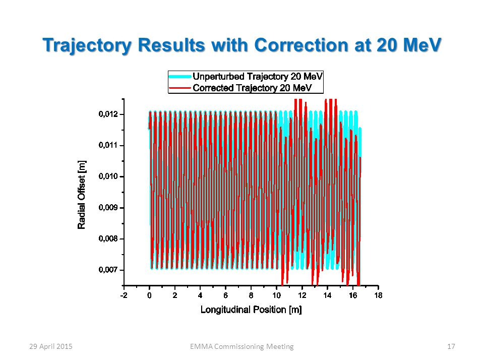 Trajectory Results with Correction at 20 MeV 29 April 2015EMMA Commissioning Meeting17