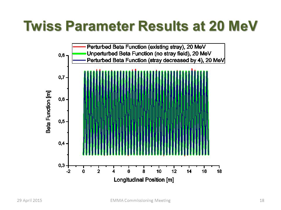 Twiss Parameter Results at 20 MeV 29 April 201518EMMA Commissioning Meeting