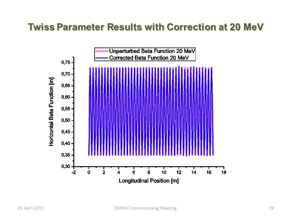Twiss Parameter Results with Correction at 20 MeV 29 April 2015EMMA Commissioning Meeting19