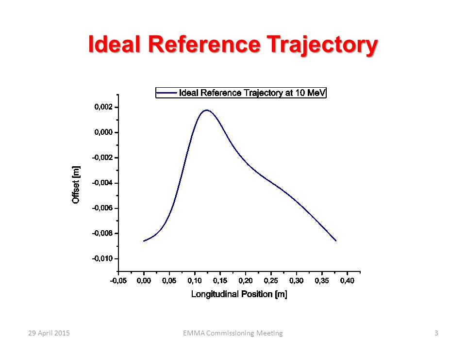 Ideal Reference Trajectory 29 April 20153EMMA Commissioning Meeting