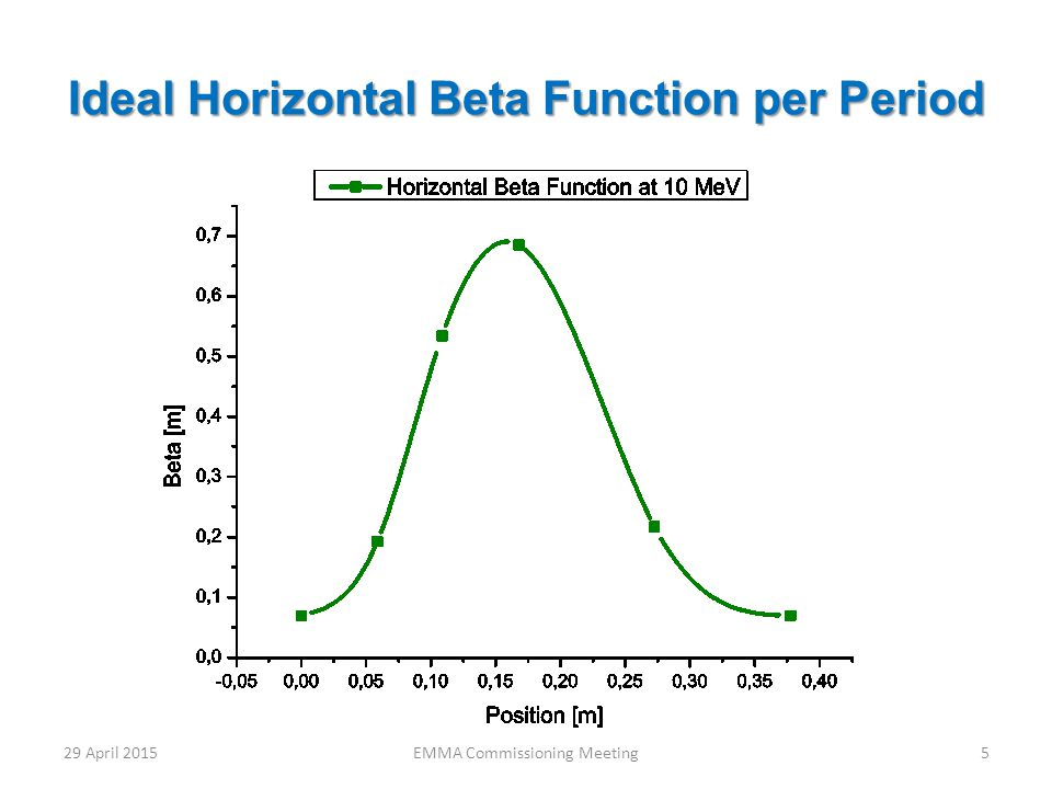 Ideal Horizontal Beta Function per Period 29 April 20155EMMA Commissioning Meeting