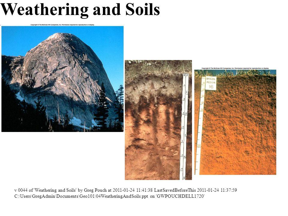 Factors affecting soil formation Parent Material –Rock –Eolian (wind-borne) material.