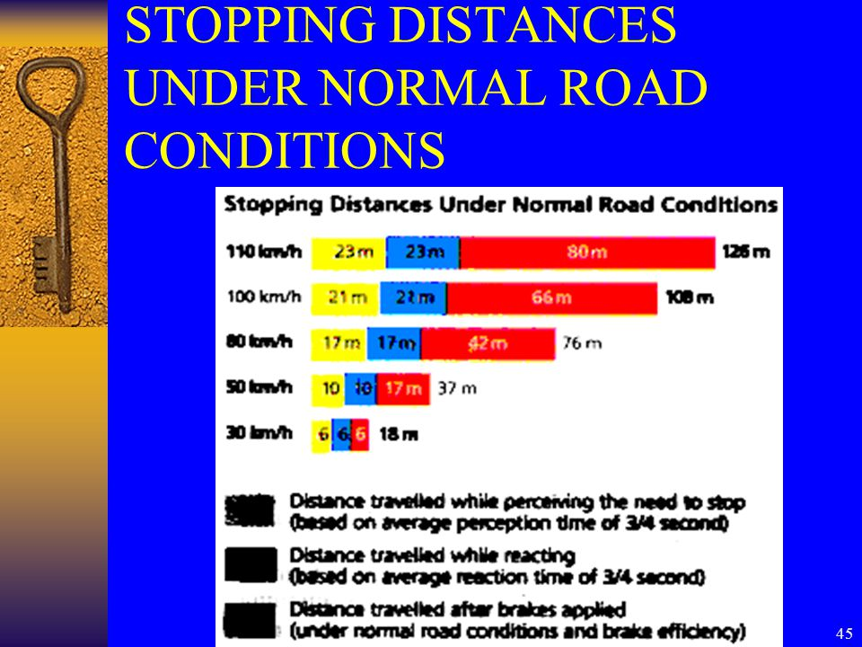 45 STOPPING DISTANCES UNDER NORMAL ROAD CONDITIONS