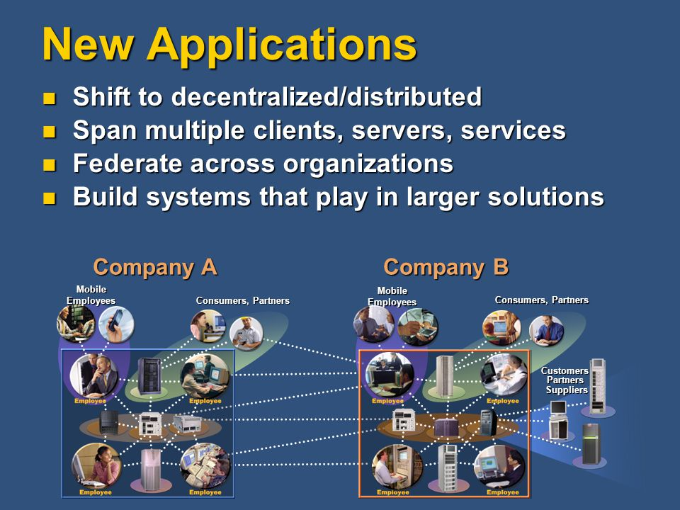 New Applications Shift to decentralized/distributed Shift to decentralized/distributed Span multiple clients, servers, services Span multiple clients, servers, services Federate across organizations Federate across organizations Build systems that play in larger solutions Build systems that play in larger solutions Company A Consumers, Partners MobileEmployees Company B Customers Partners Suppliers Consumers, Partners MobileEmployees