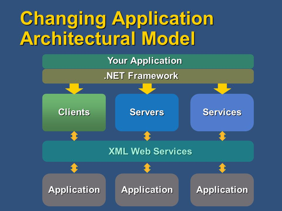 Changing Application Architectural Model Your Application.NET Framework Clients Servers Services XML Web Services ApplicationApplicationApplication