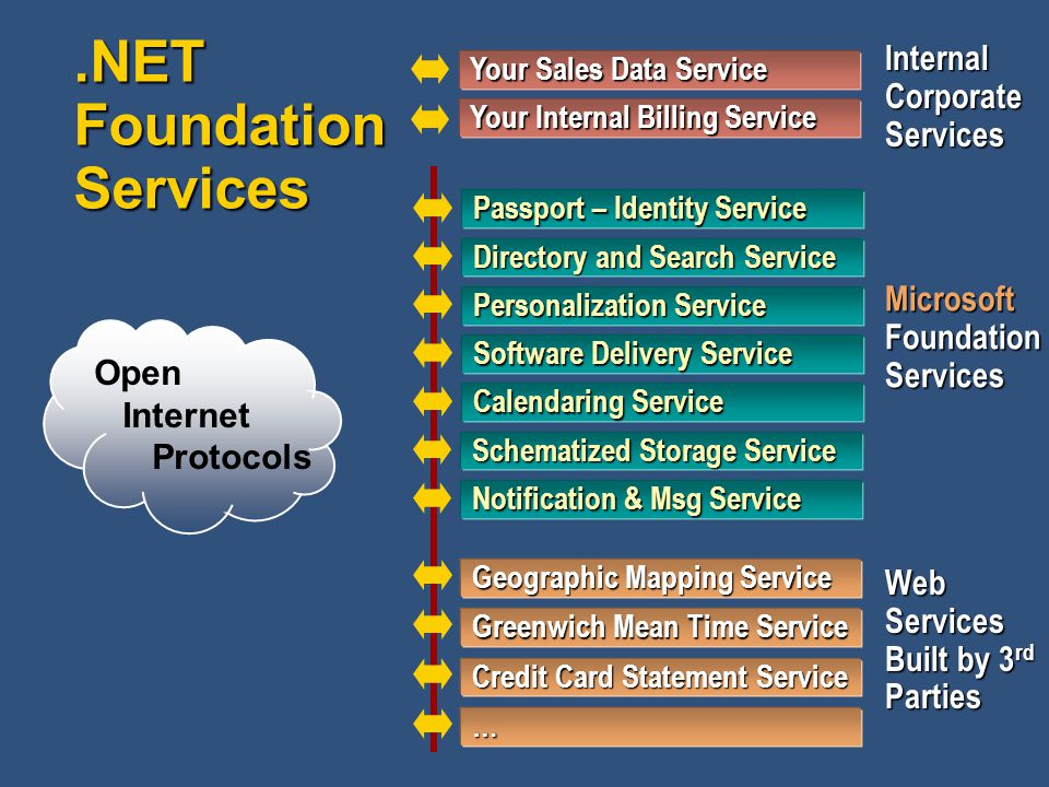 .NET Foundation Services Open Internet Protocols Internal Corporate Services Microsoft Foundation Services Web Services Built by 3 rd Parties Your Sales Data Service Your Internal Billing Service … Credit Card Statement Service Greenwich Mean Time Service Geographic Mapping Service Passport – Identity Service Directory and Search Service Personalization Service Software Delivery Service Calendaring Service Schematized Storage Service Notification & Msg Service