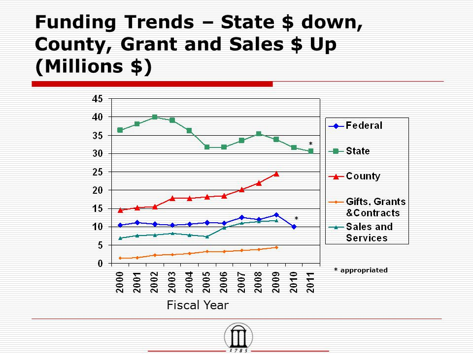Funding Trends – State $ down, County, Grant and Sales $ Up (Millions $) Fiscal Year * * appropriated *