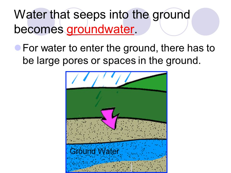 Water that seeps into the ground becomes groundwater. For water to enter the ground, there has to be large pores or spaces in the ground.