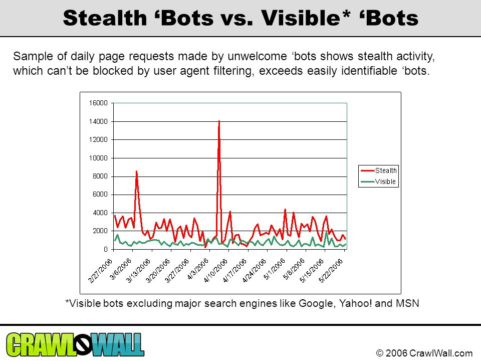 © 2006 CrawlWall.com Stealth 'Bots vs. Visible* 'Bots *Visible bots excluding major search engines like Google, Yahoo! and MSN Sample of daily page re