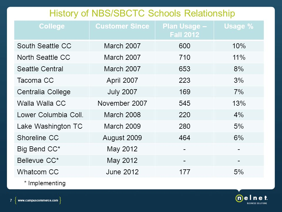 7 History of NBS/SBCTC Schools Relationship CollegeCustomer SincePlan Usage – Fall 2012 Usage % South Seattle CCMarch 200760010% North Seattle CCMarch 200771011% Seattle CentralMarch 20076538% Tacoma CCApril 20072233% Centralia CollegeJuly 20071697% Walla Walla CCNovember 200754513% Lower Columbia Coll.March 20082204% Lake Washington TCMarch 20092805% Shoreline CCAugust 20094646% Big Bend CC*May 2012-- Bellevue CC*May 2012-- Whatcom CCJune 20121775% * Implementing