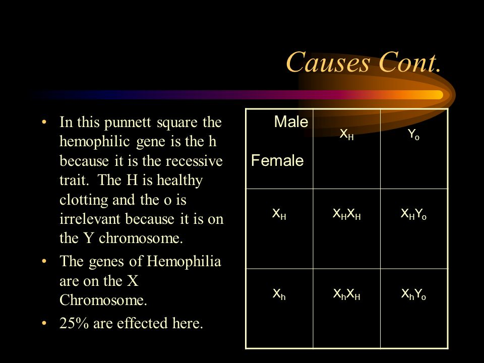 Causes Cont. In this punnett square the hemophilic gene is the h because it is the recessive trait.