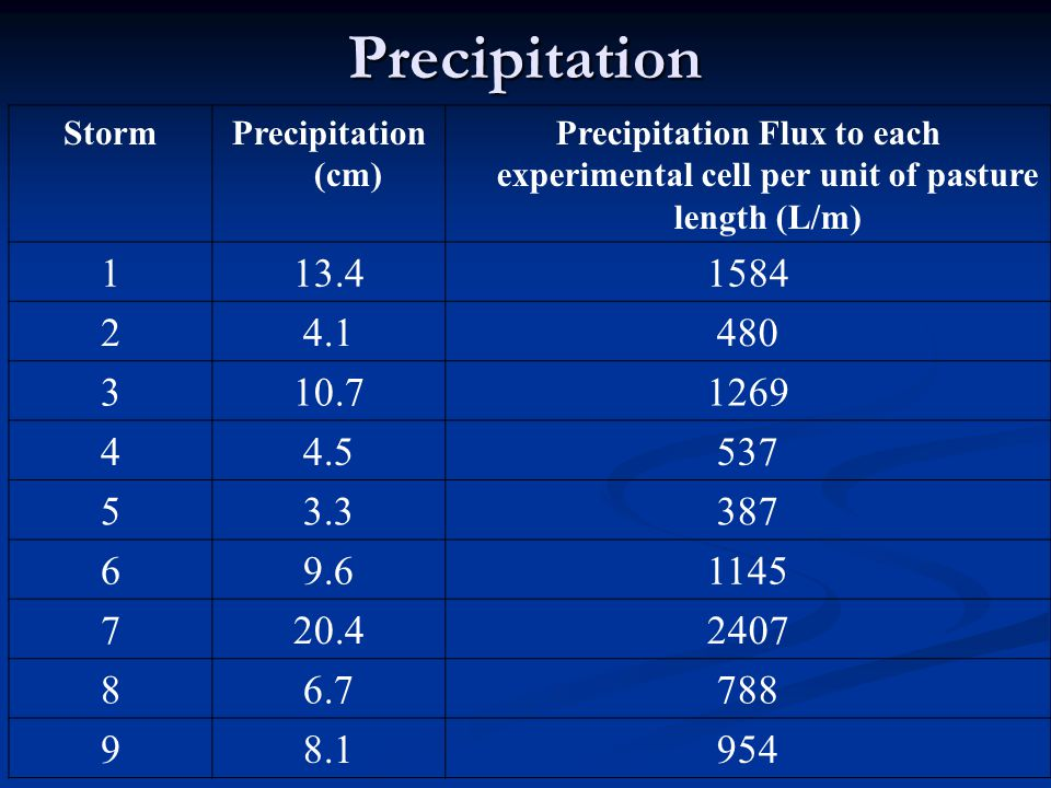 Precipitation StormPrecipitation (cm) Precipitation Flux to each experimental cell per unit of pasture length (L/m) 113.41584 24.1480 310.71269 44.5537 53.3387 69.61145 720.42407 86.7788 98.1954