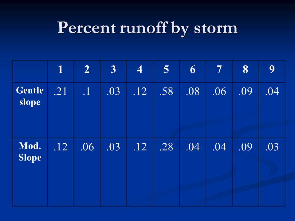 Percent runoff by storm 123456789 Gentle slope.21.1.03.12.58.08.06.09.04 Mod.