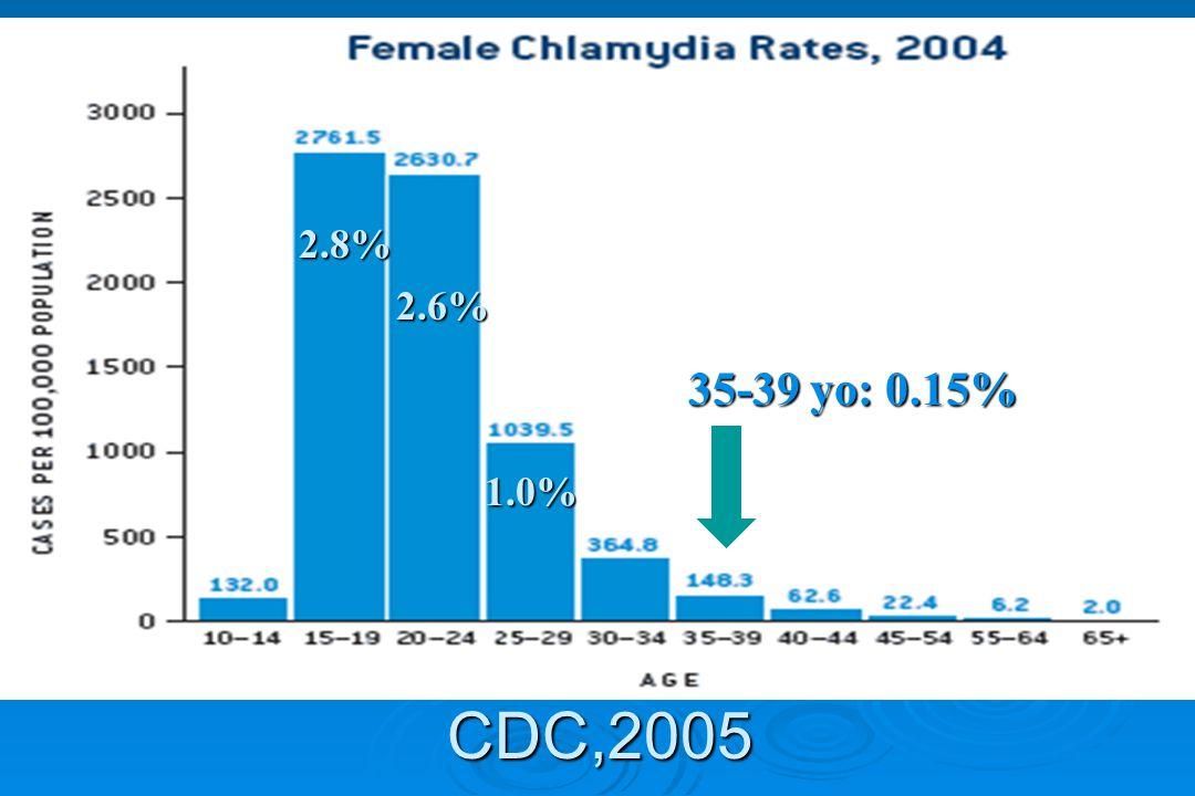CDC,2005 2.8% 2.6% 1.0% 35-39 yo: 0.15%