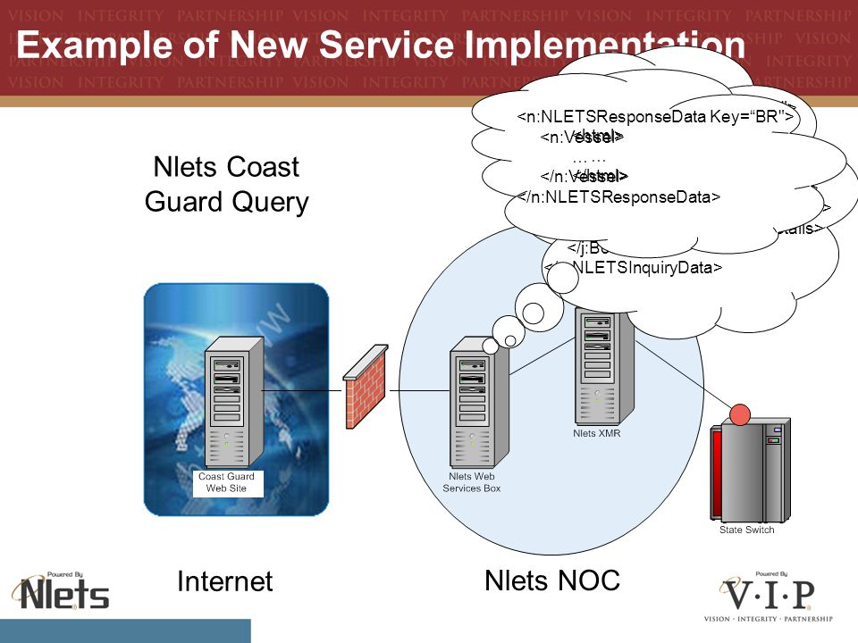 Example of New Service Implementation Nlets NOC Internet SEASKATE Web Page Request … … Nlets Coast Guard Query