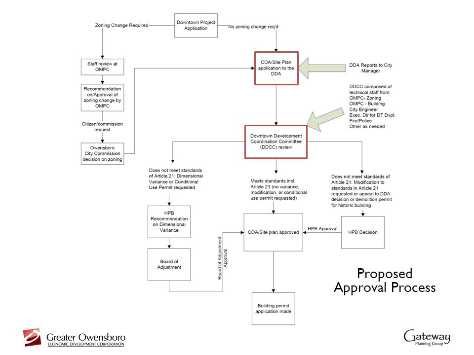 Proposed Approval Process
