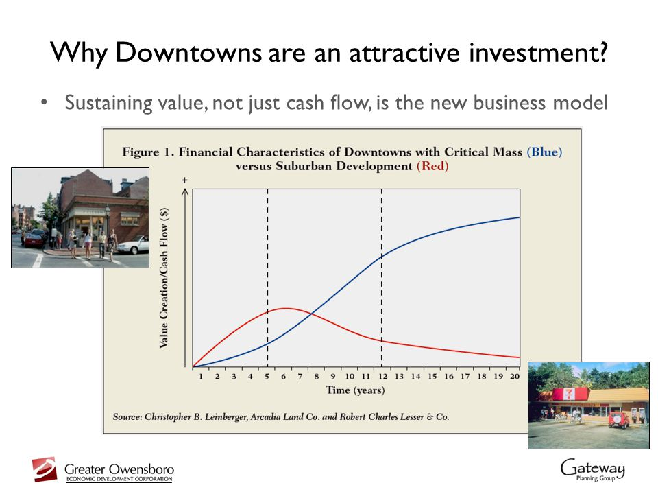 Value Capture Why Downtowns are an attractive investment.