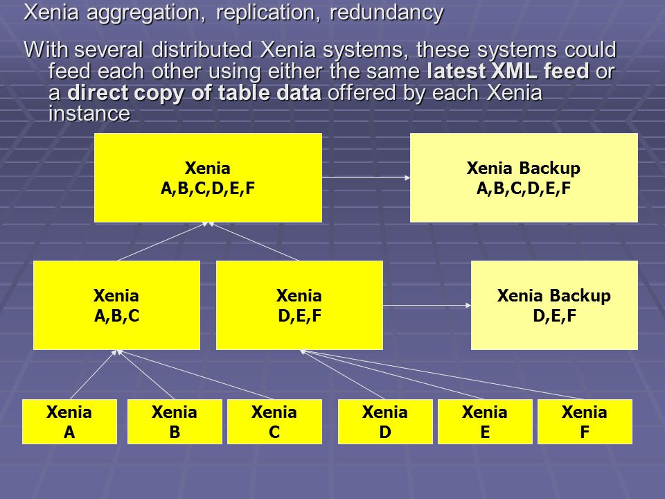 Xenia aggregation, replication, redundancy With several distributed Xenia systems, these systems could feed each other using either the same latest XML feed or a direct copy of table data offered by each Xenia instance Xenia A,B,C,D,E,F Xenia A,B,C Xenia D,E,F Xenia A Xenia B Xenia C Xenia D Xenia E Xenia F Xenia Backup A,B,C,D,E,F Xenia Backup D,E,F