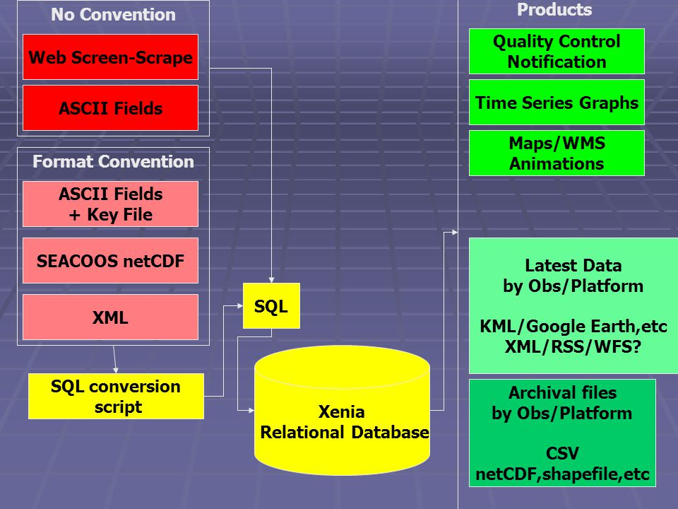 Format Convention No Convention Xenia Relational Database SQL Web Screen-Scrape ASCII Fields + Key File SEACOOS netCDF XML SQL conversion script Time Series Graphs Maps/WMS Animations Archival files by Obs/Platform CSV netCDF,shapefile,etc Latest Data by Obs/Platform KML/Google Earth,etc XML/RSS/WFS.