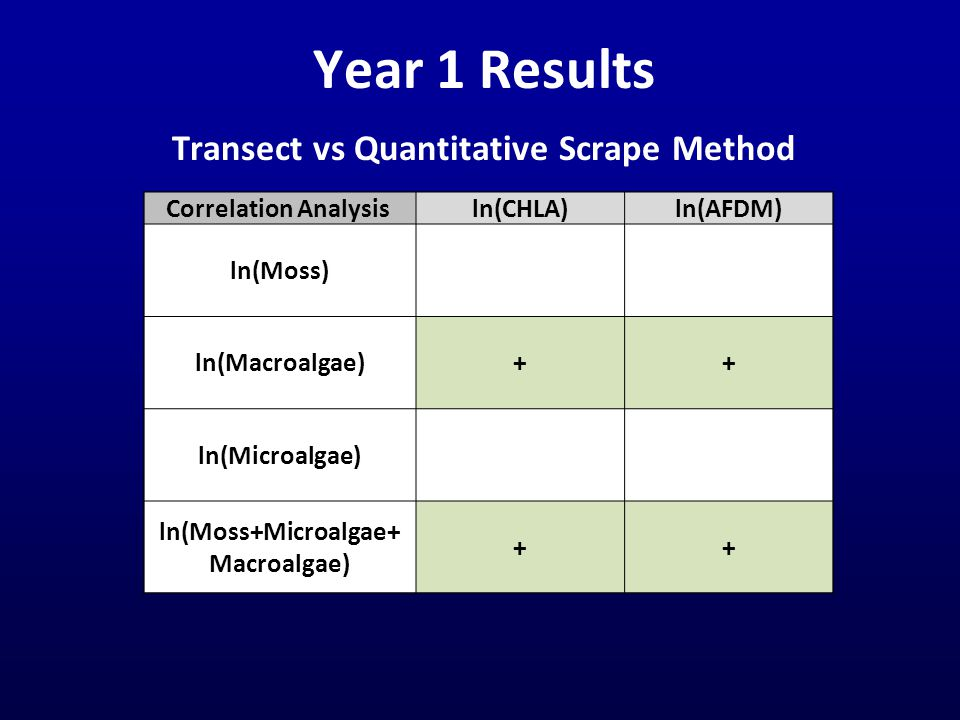 Year 1 Results Transect vs Quantitative Scrape Method Correlation Analysis ln(CHLA)ln(AFDM) ln(Moss) ln(Macroalgae)++ ln(Microalgae) ln(Moss+Microalga
