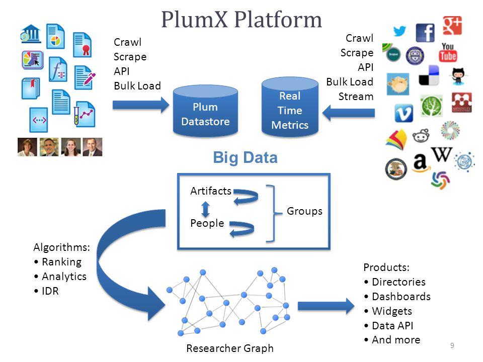 9 Plum Datastore Plum Datastore Crawl Scrape API Bulk Load Stream Crawl Scrape API Bulk Load Real Time Metrics Artifacts People Groups Big Data Algorithms: Ranking Analytics IDR Products: Directories Dashboards Widgets Data API And more Researcher Graph PlumX Platform