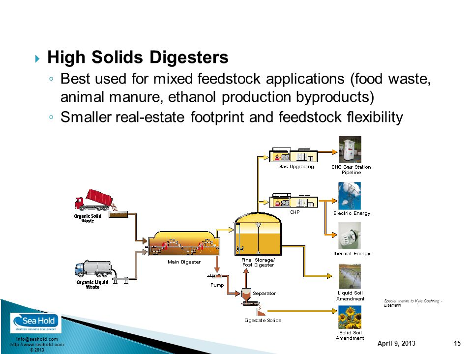 info@seahold.com http://www.seahold.com © 2013 April 9, 2013 15  High Solids Digesters ◦ Best used for mixed feedstock applications (food waste, anim