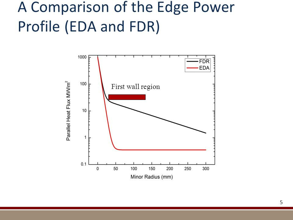 A Comparison of the Edge Power Profile (EDA and FDR) 5 First wall region