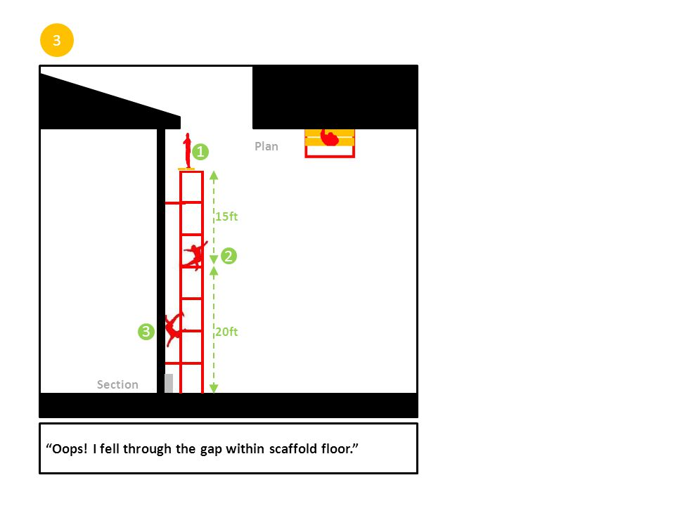 3 Oops! I fell through the gap within scaffold floor. Plan Section 1 2 15ft 20ft 3